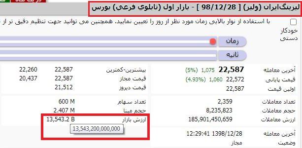 شرکت لیزینگ ایران شرکت لیزینگ ایران