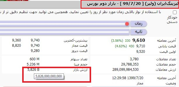 شرکت لیزینگ ایران نماد ولیز