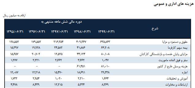 بانک خاورمیانه پرویز عقیلی کرمانی حقوق و دستمزد