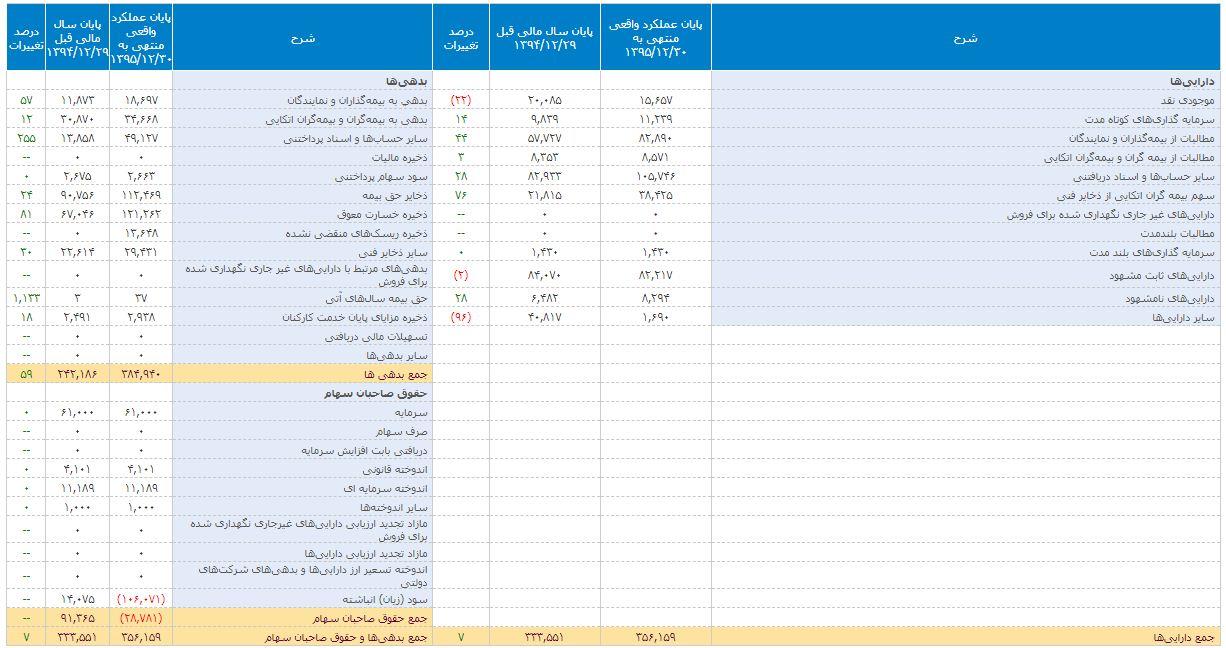 صورتهای مالی بیمه حافظ 95 و 94