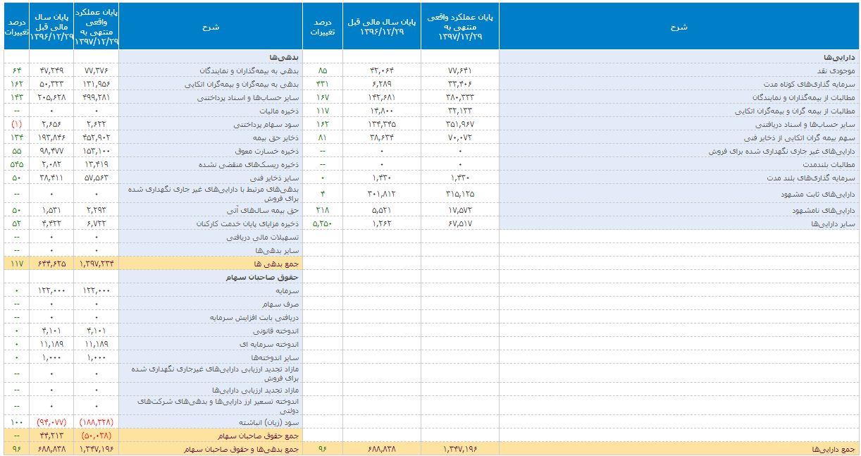 صورتهای مالی بیمه حافظ 97 و 96