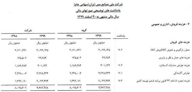 عوارض آلایندگی شرکت ملی صنایع مس ایران