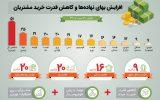 افزایش بهای نهادههای تولید و کاهش قدرت خرید مشتریان در ۱۰ سال اخیر