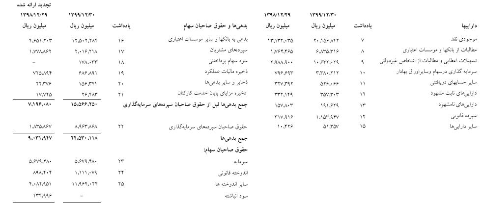 بانک ایران ونزوئلا سود انباشته
