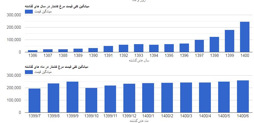 جدول افزایش قیمت مرغ