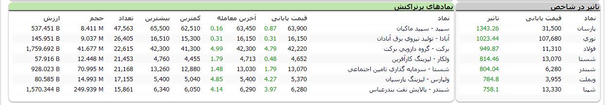جدول نمادهای اثرگذار و پرتراکنش در بازار بورس
