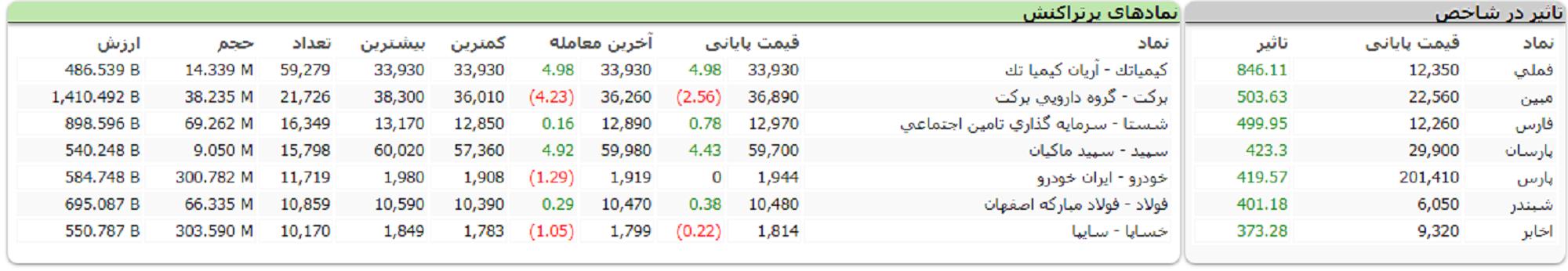 جدول نمادهای اثرگذار و پرتراکنش در بازار بورس 1