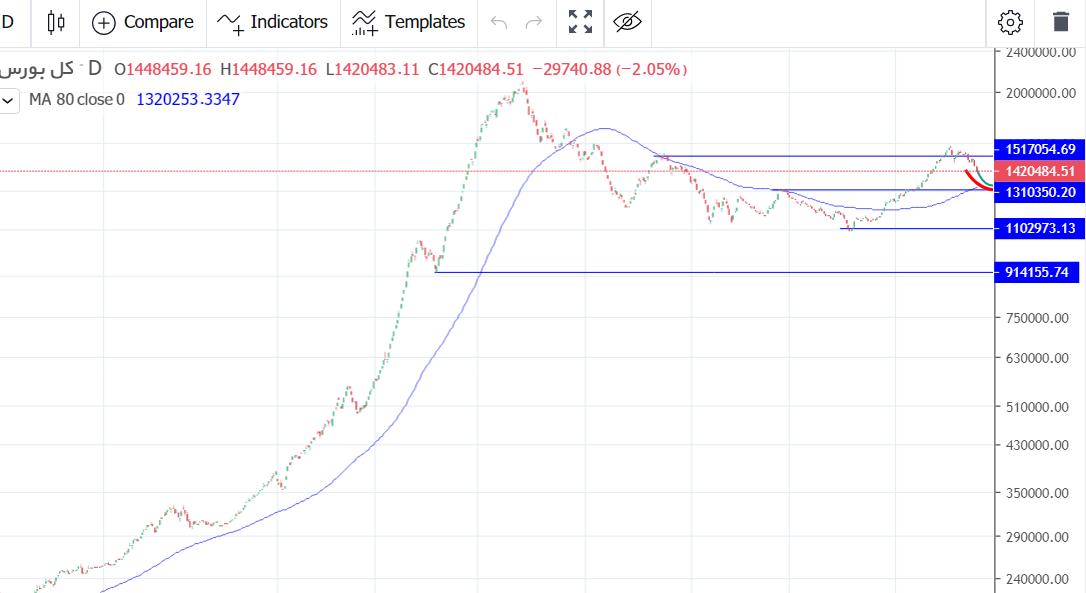 نمودار پیش بینی بورس